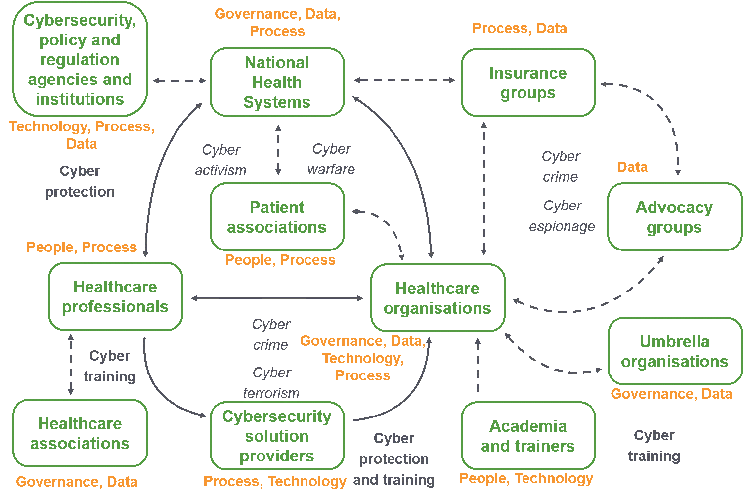 Figure 1. Holistic overview of the cybersecurity in hospitals ecosystem has been assembled and developed from the identification of stakeholders and the analysis focused on cybersecurity. In green represents the stakeholders, in orange its main vulnerability factor and in black the potential motivation (in italic) and support (in bold) for cybersecurity attacks and (arrows) the interrelations among the stakeholders.